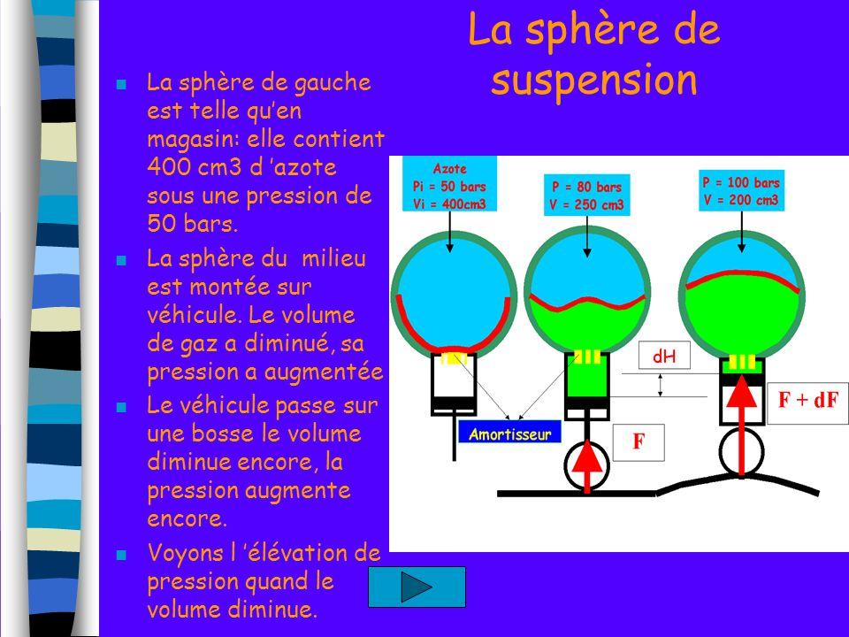 La sphère de suspension