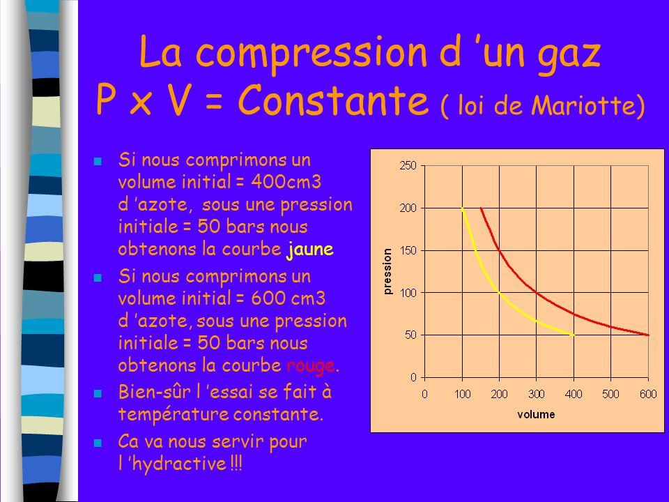La compression d 'un gaz P x V = Constante ( loi de Mariotte)