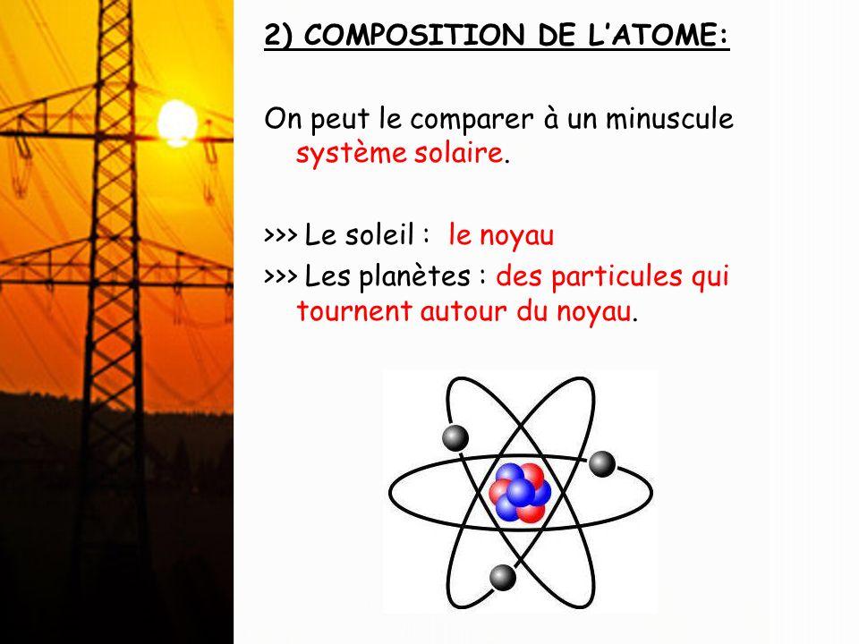 2) COMPOSITION DE L'ATOME: On peut le comparer à un minuscule système solaire.