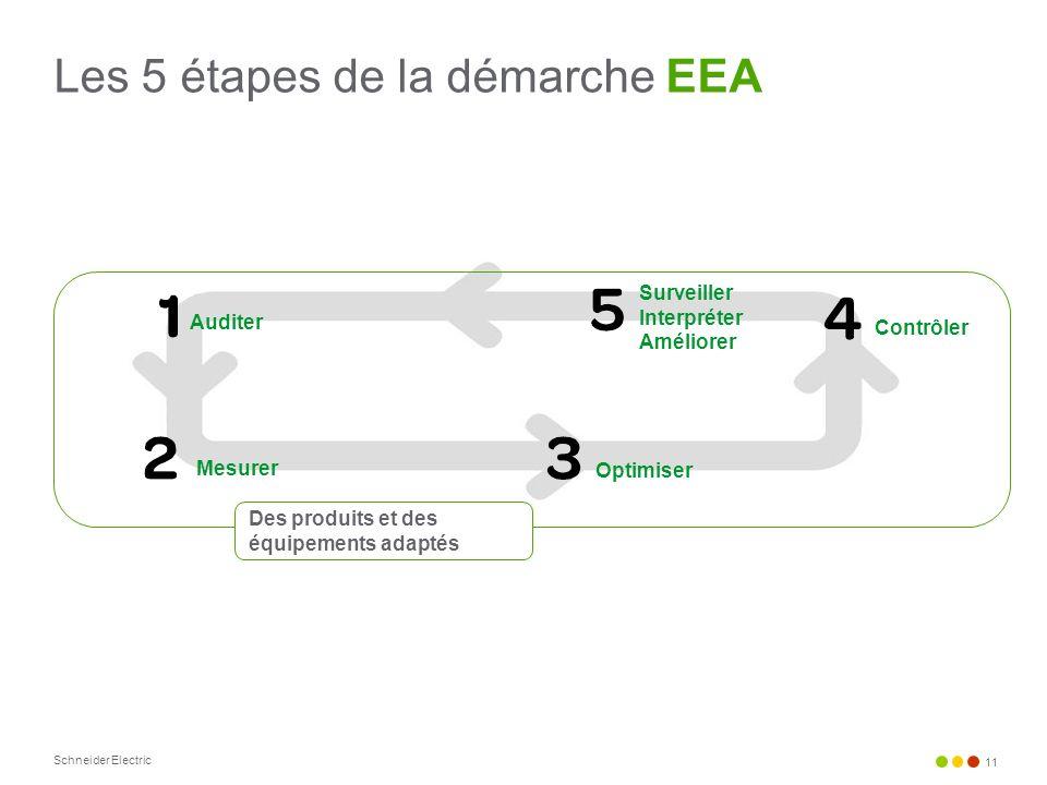 Les 5 étapes de la démarche EEA