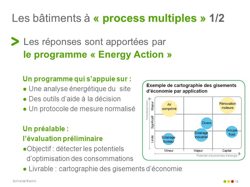 Les bâtiments à « process multiples » 1/2