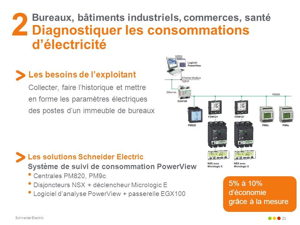 2Bureaux, bâtiments industriels, commerces, santé Diagnostiquer les consommations d'électricité. Les besoins de l'exploitant.
