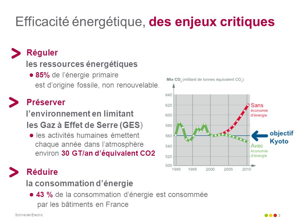 Efficacité énergétique, des enjeux critiques