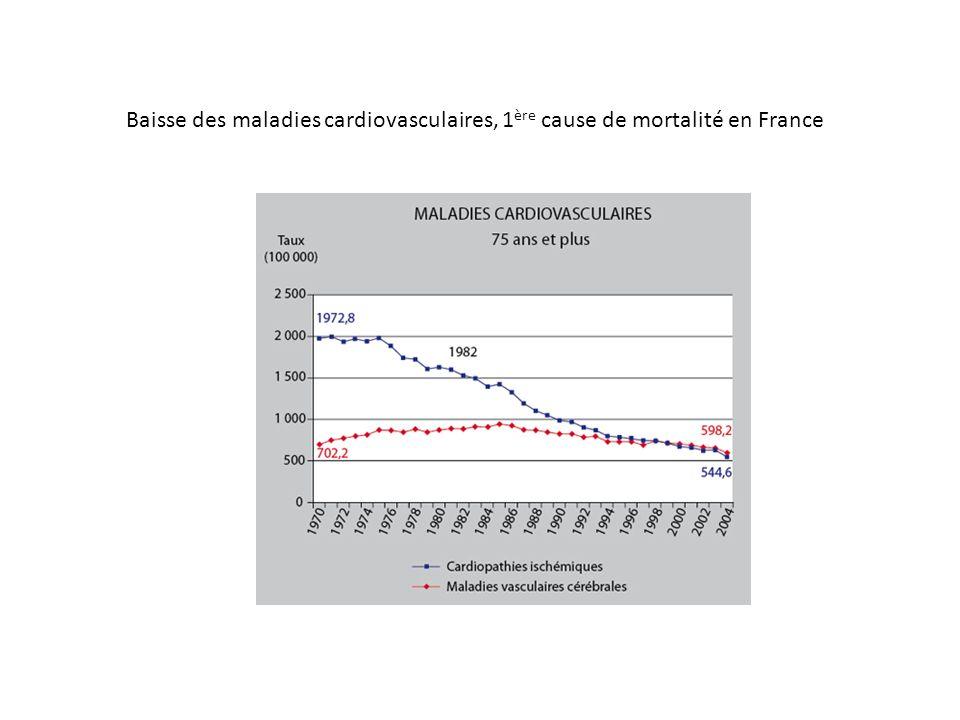 Baisse des maladies cardiovasculaires, 1ère cause de mortalité en France