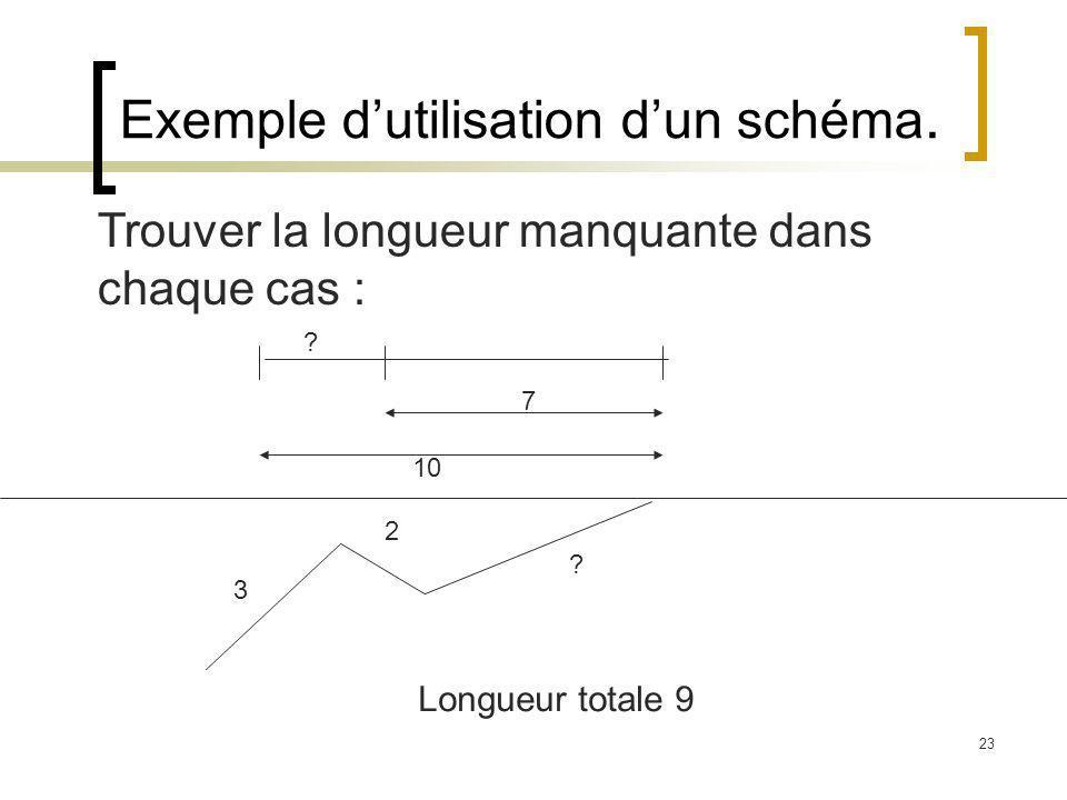 Exemple d'utilisation d'un schéma.