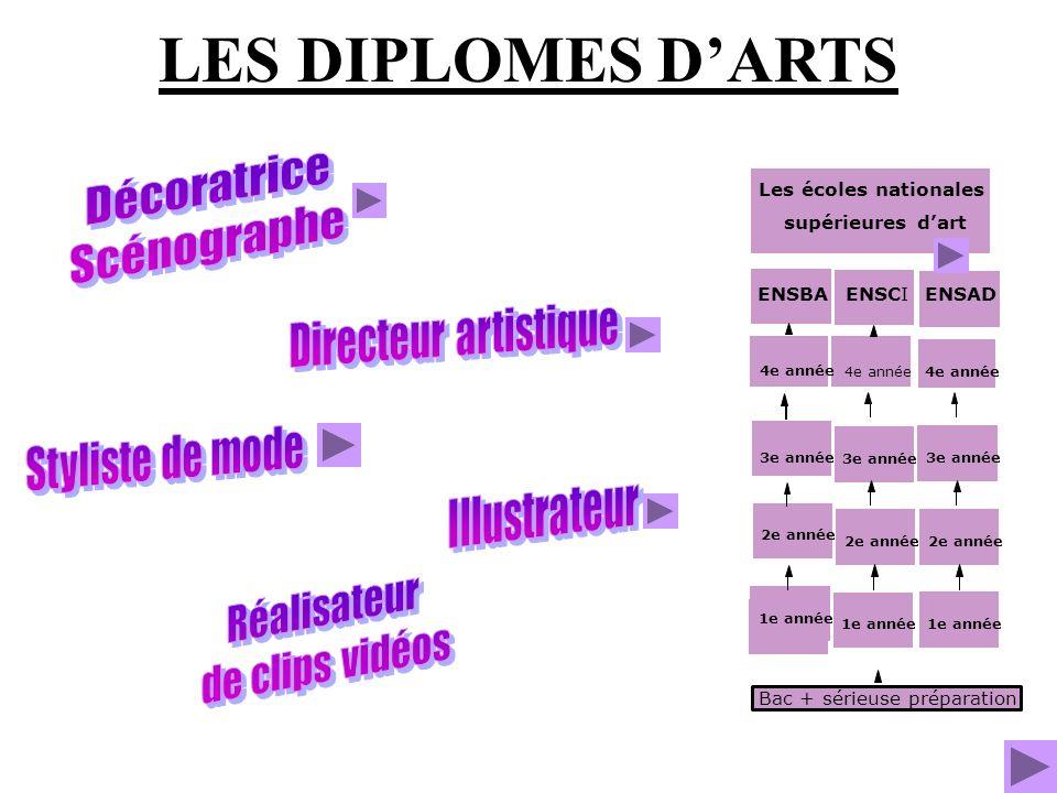 LES DIPLOMES D'ARTS Décoratrice Scénographe Directeur artistique