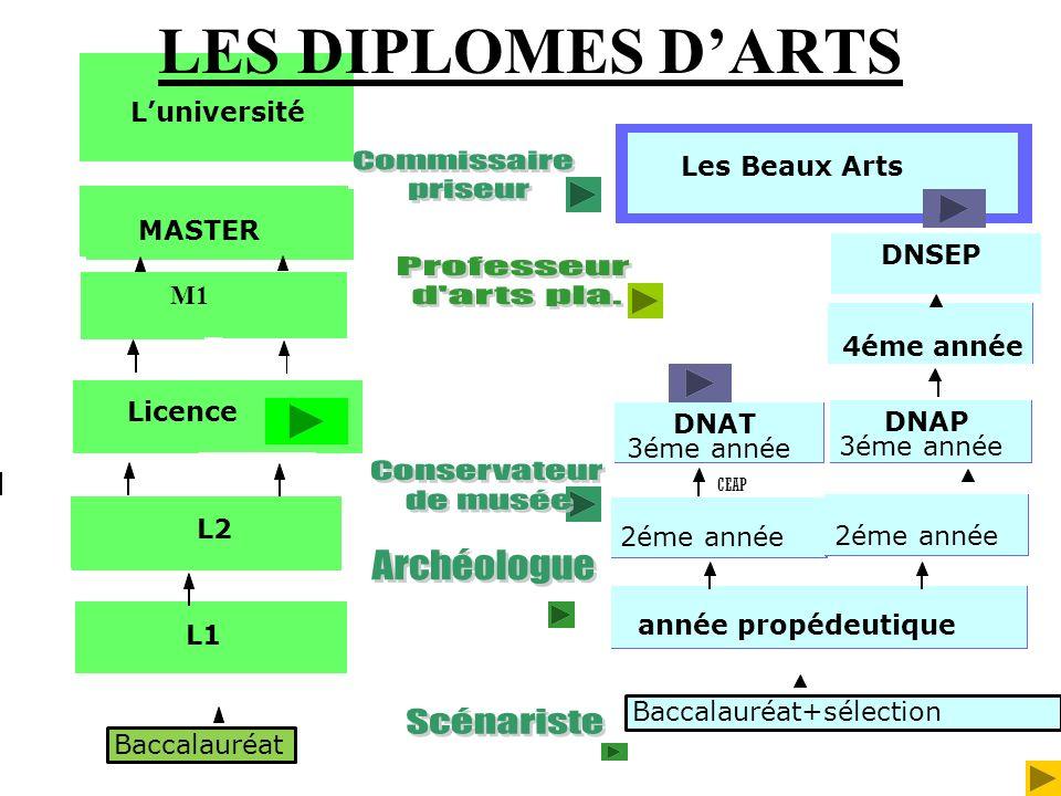 LES DIPLOMES D'ARTS Commissaire priseur Professeur d arts pla.