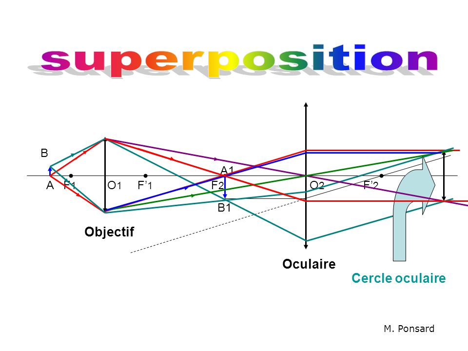 superposition Objectif Oculaire Cercle oculaire B A1 A F1 O1 F'1 F2 O2