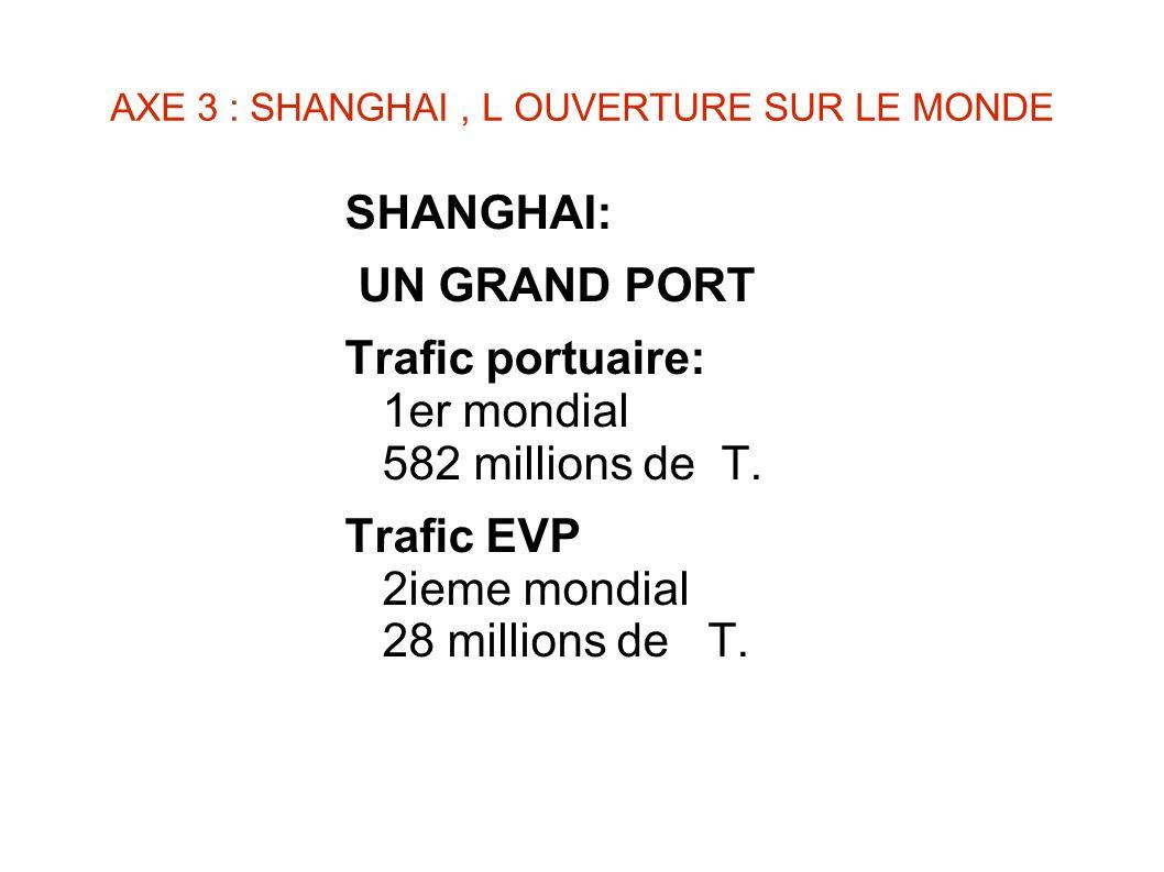 AXE 3 : SHANGHAI , L OUVERTURE SUR LE MONDE
