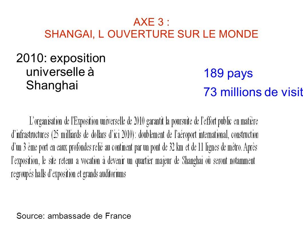 AXE 3 : SHANGAI, L OUVERTURE SUR LE MONDE