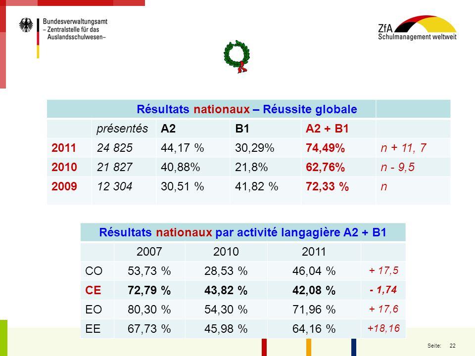 Résultats nationaux – Réussite globale présentés A2 B1 A2 + B1 2011
