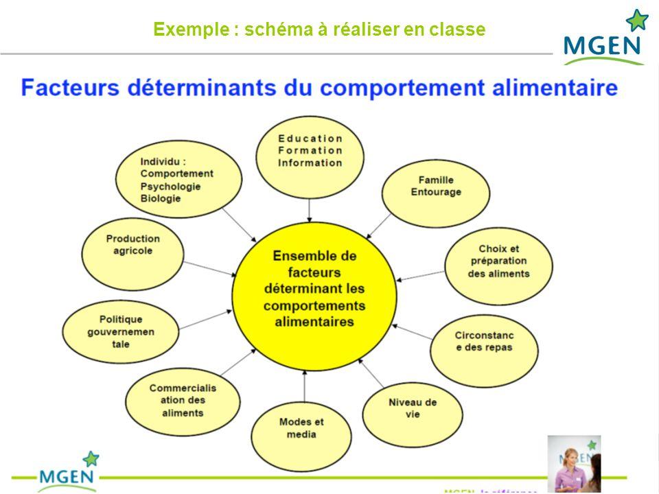 Exemple : schéma à réaliser en classe