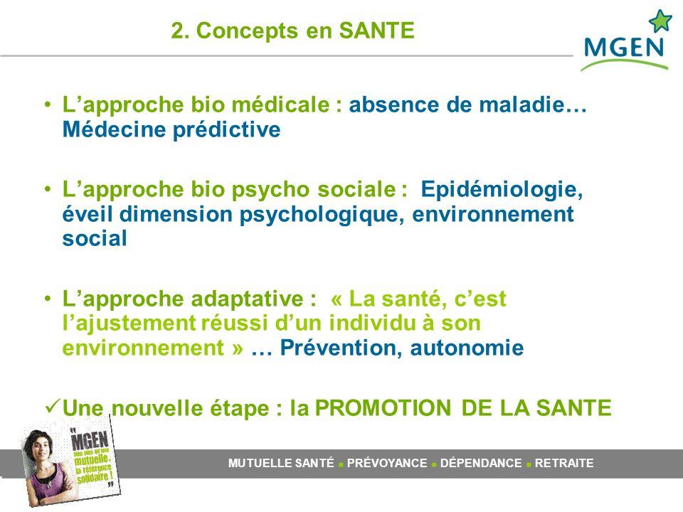 2. Concepts en SANTE L'approche bio médicale : absence de maladie… Médecine prédictive.