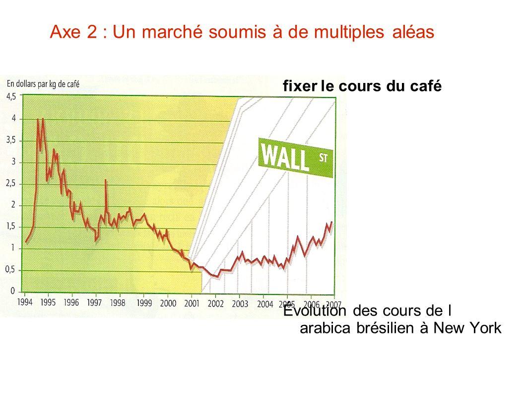 Axe 2 : Un marché soumis à de multiples aléas