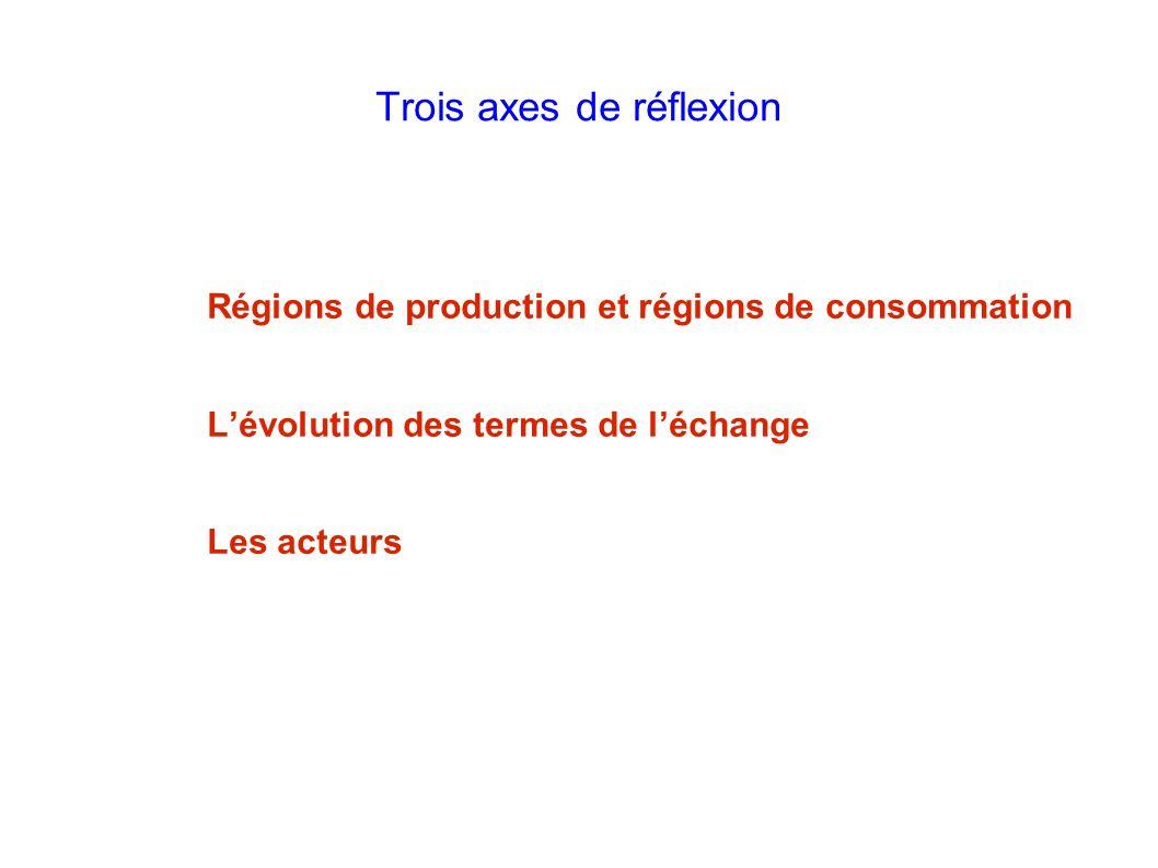Trois axes de réflexion