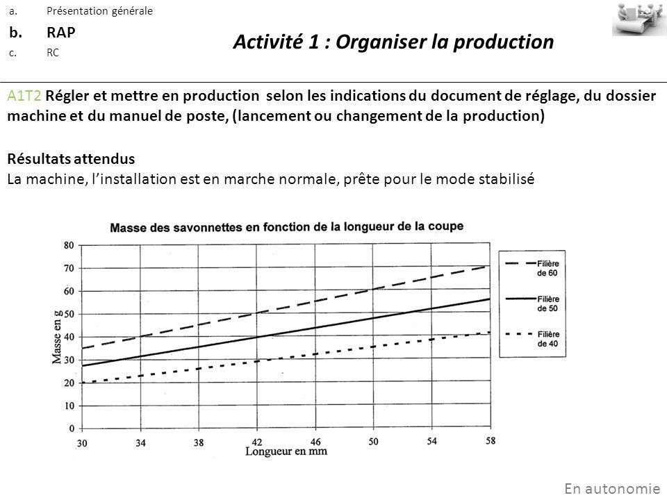 Activité 1 : Organiser la production