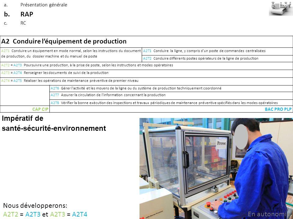 A2 Conduire l'équipement de production