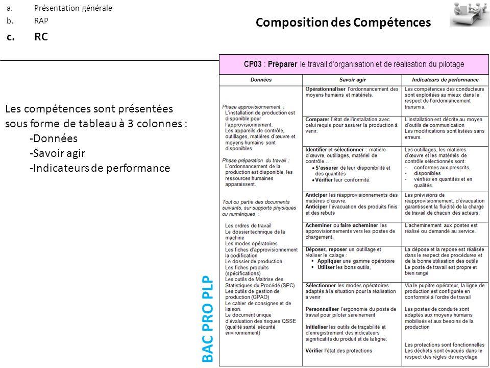 BAC PRO PLP Composition des Compétences RC