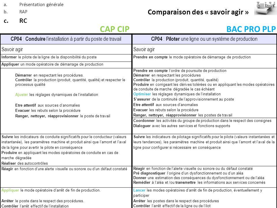CAP CIP BAC PRO PLP Comparaison des « savoir agir » RC