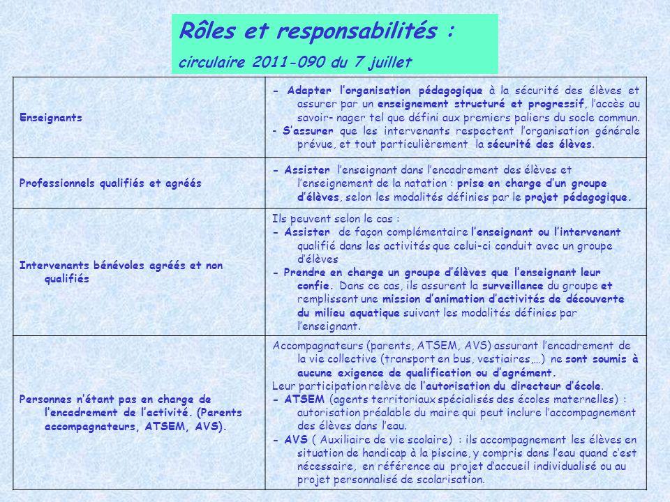Rôles et responsabilités :