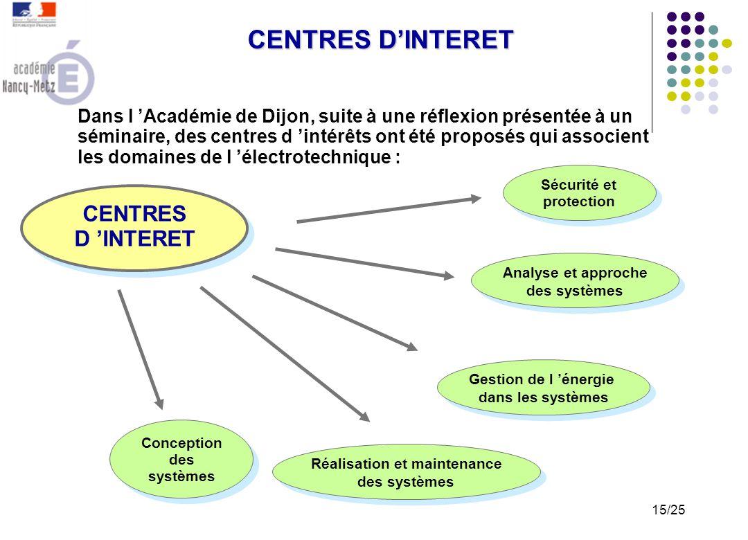 CENTRES D'INTERET CENTRES D 'INTERET
