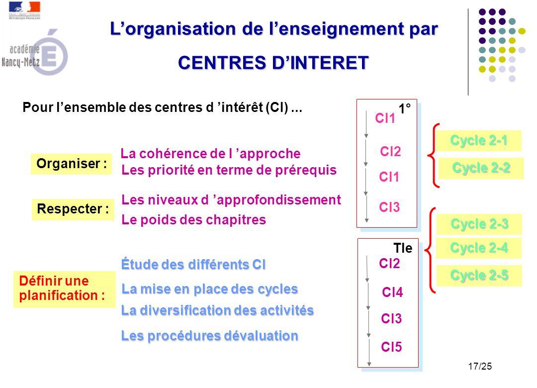 L'organisation de l'enseignement par CENTRES D'INTERET