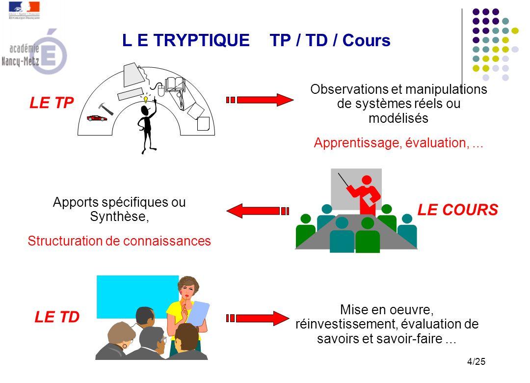 L E TRYPTIQUE TP / TD / Cours