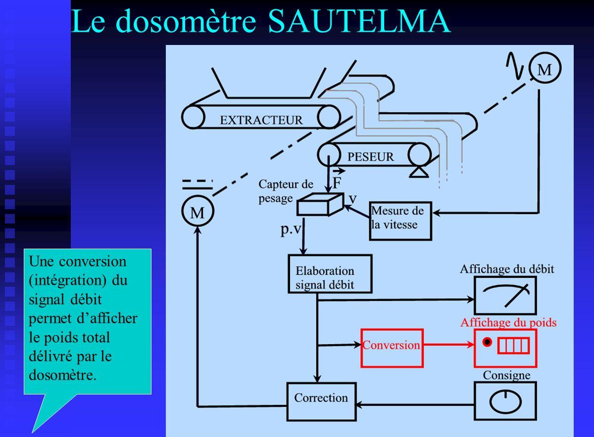 Le dosomètre SAUTELMA Une conversion (intégration) du signal débit permet d'afficher le poids total délivré par le dosomètre.