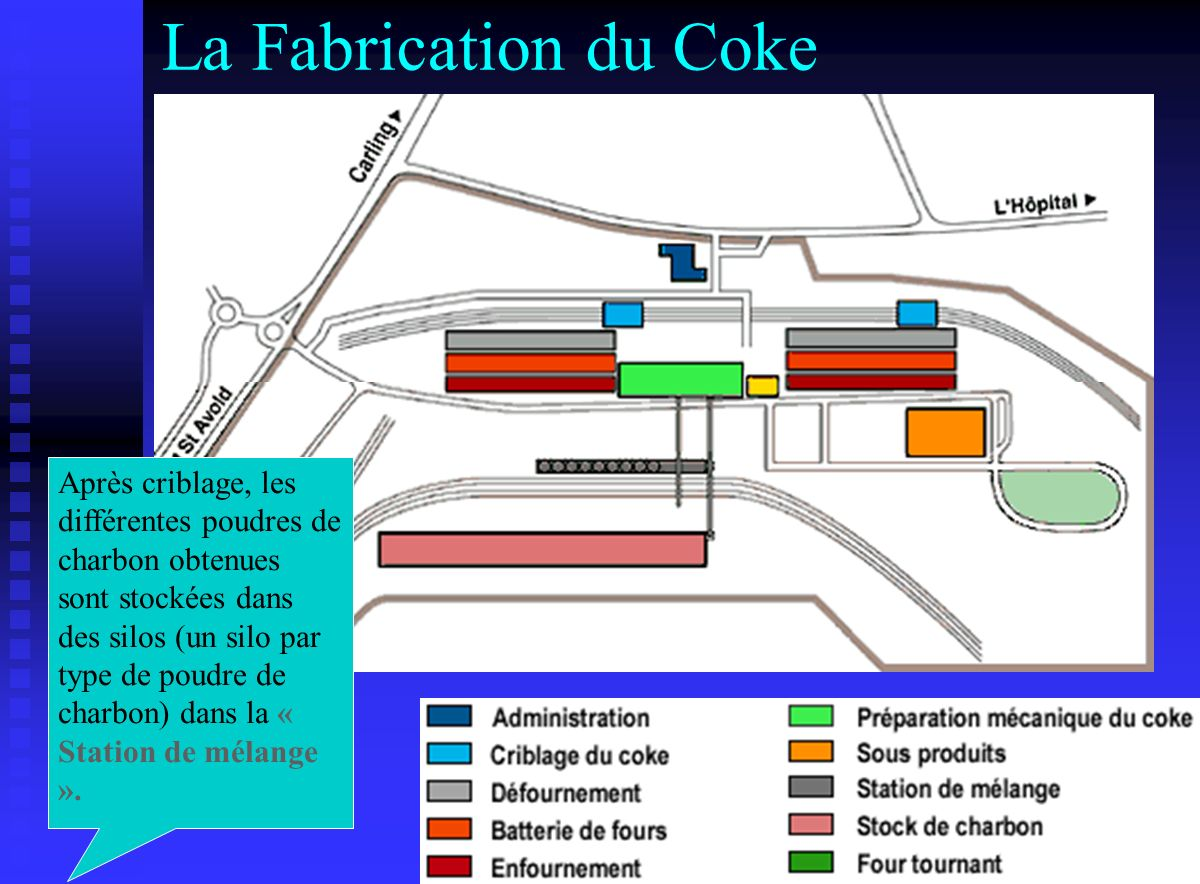 La Fabrication du Coke