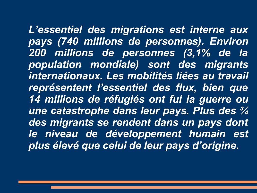 L'essentiel des migrations est interne aux pays (740 millions de personnes).