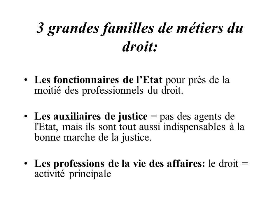3 grandes familles de métiers du droit: