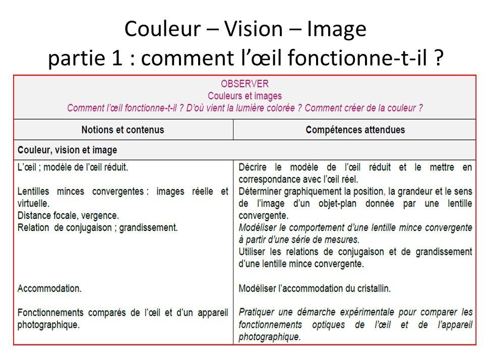 Couleur – Vision – Image partie 1 : comment l'œil fonctionne-t-il