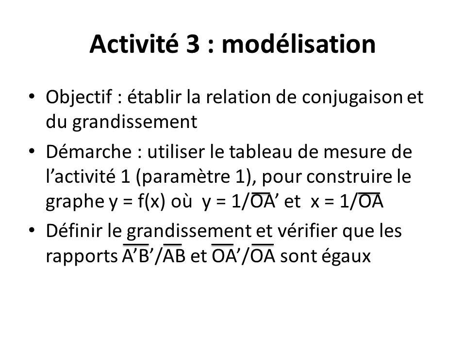 Activité 3 : modélisation
