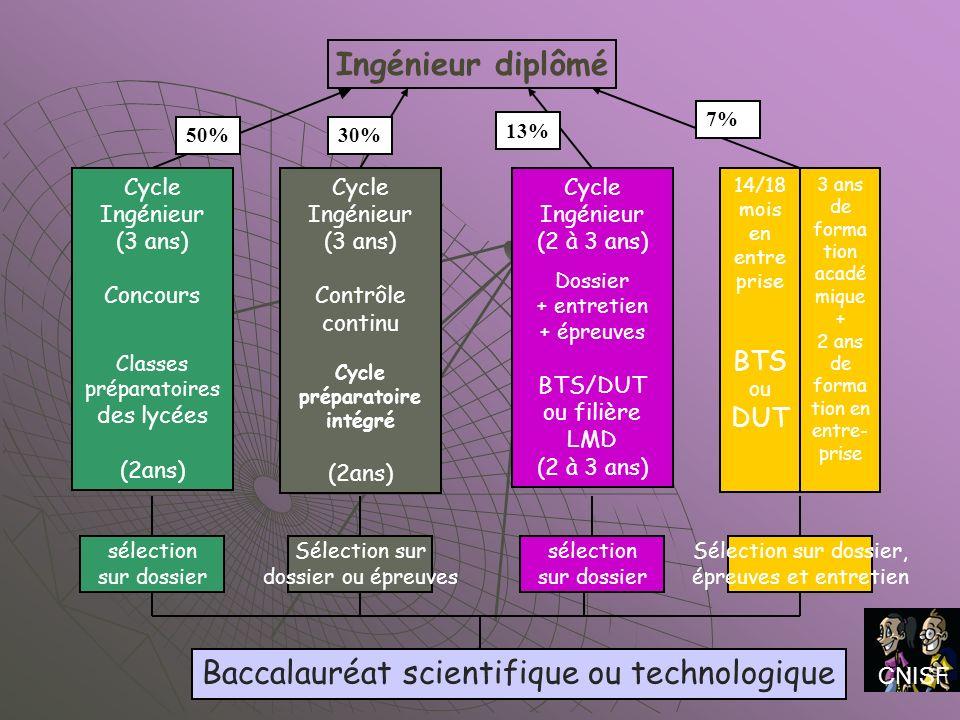 Cycle préparatoire intégré
