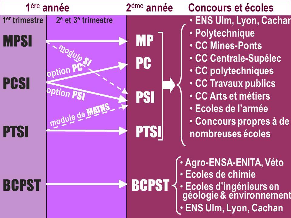 MPSI MP PC PSI PCSI PTSI PTSI BCPST BCPST