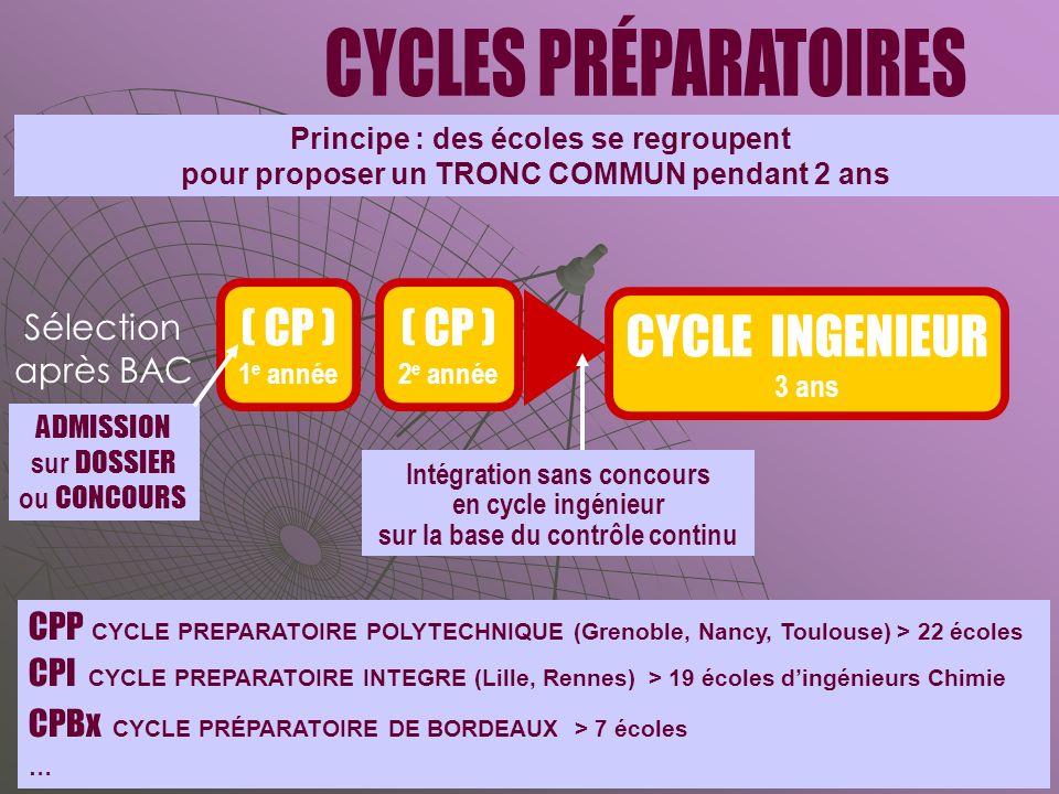 CYCLES PRÉPARATOIRES CYCLE INGENIEUR ( CP ) ( CP ) Sélection après BAC