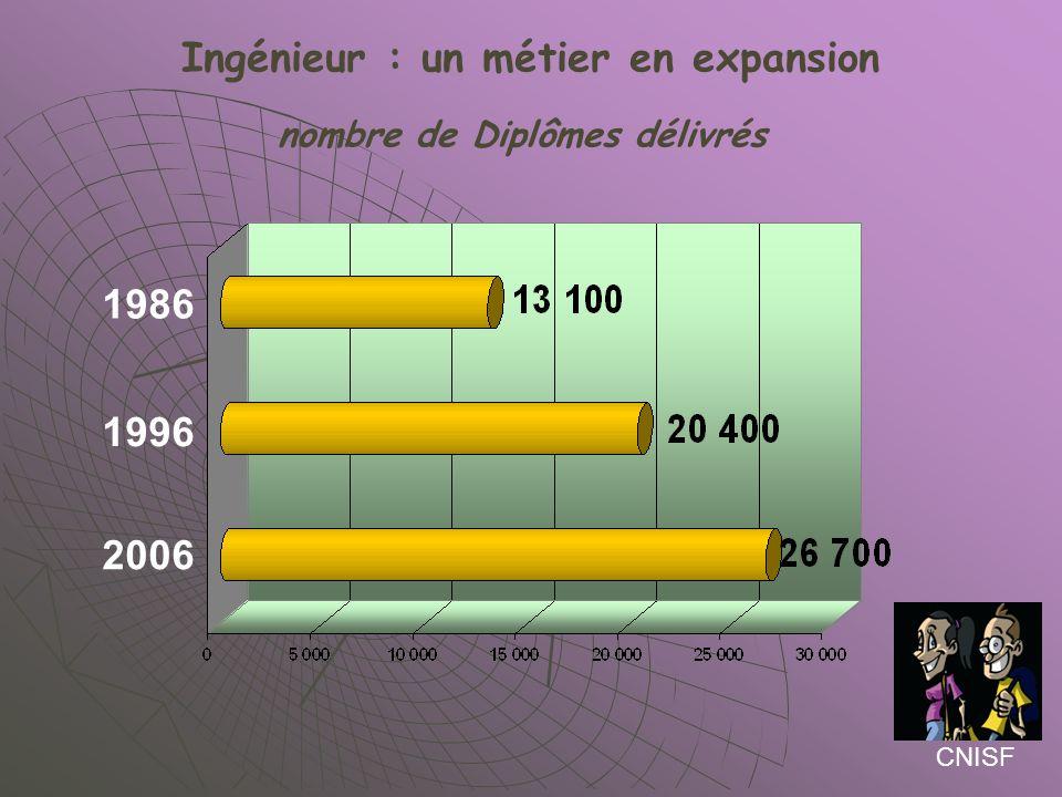 Ingénieur : un métier en expansion nombre de Diplômes délivrés
