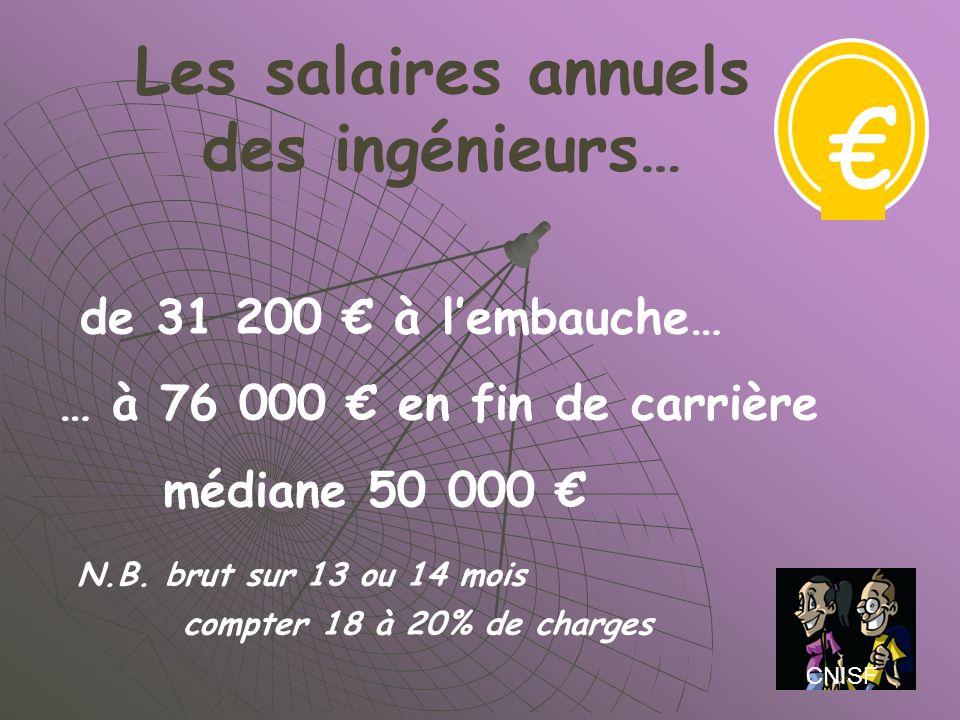 Les salaires annuels des ingénieurs…
