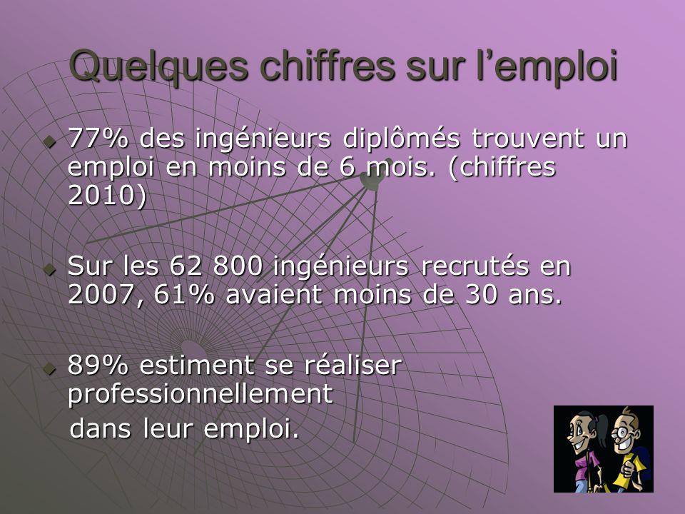 Quelques chiffres sur l'emploi