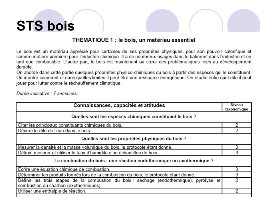 STS bois FINALITES.