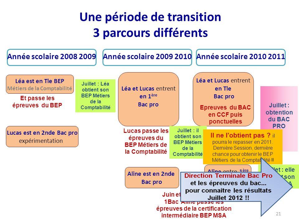Une période de transition