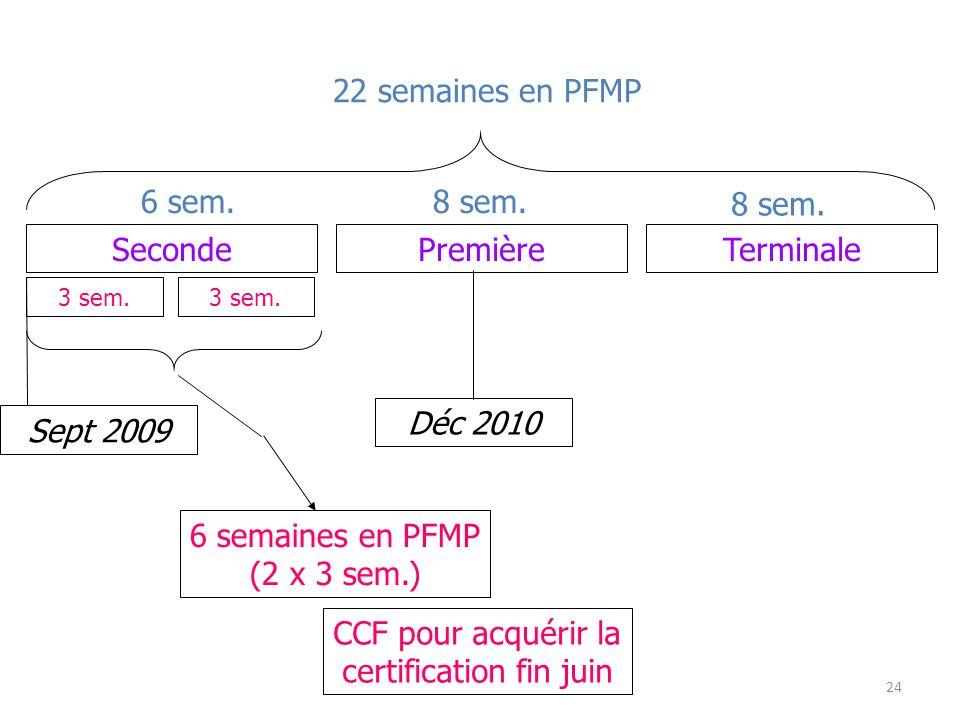 6 semaines en PFMP (2 x 3 sem.)