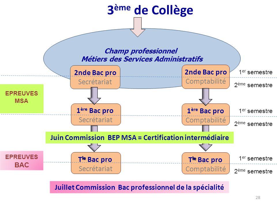 3ème de Collège 2nde Bac pro Secrétariat 2nde Bac pro Comptabilité
