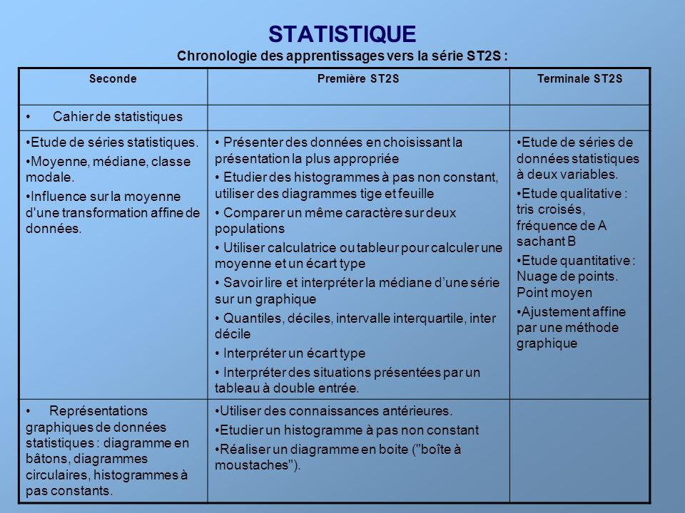 Chronologie des apprentissages vers la série ST2S :