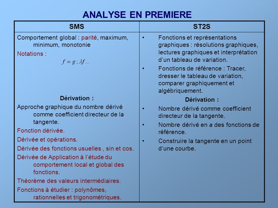 ANALYSE EN PREMIERE SMS ST2S
