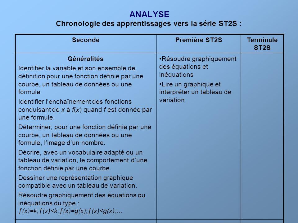 ANALYSE Chronologie des apprentissages vers la série ST2S : Seconde