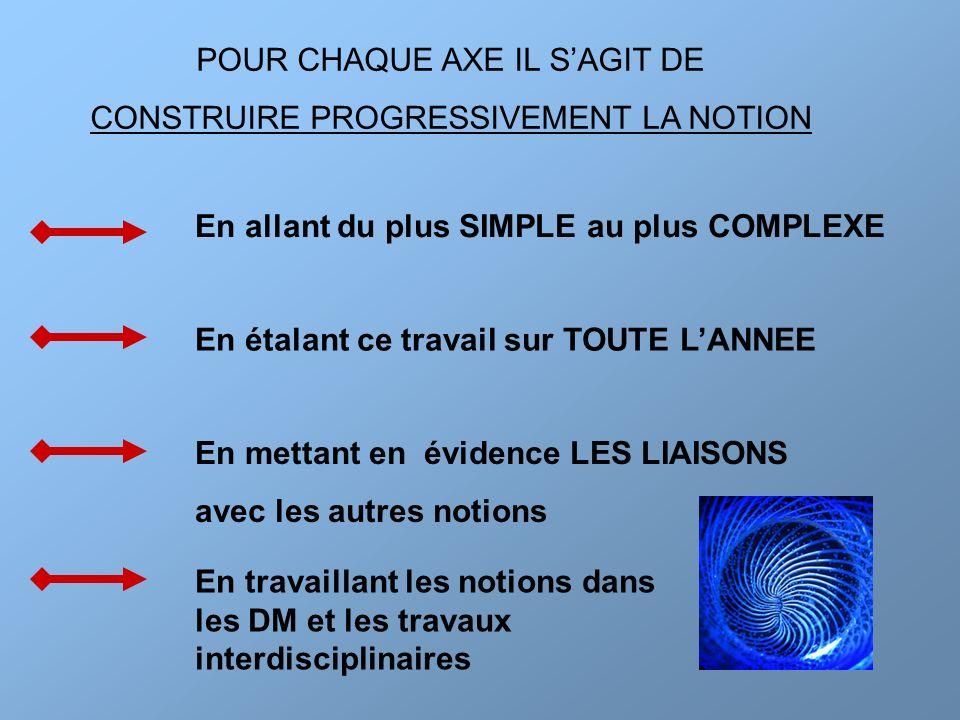POUR CHAQUE AXE IL S'AGIT DE CONSTRUIRE PROGRESSIVEMENT LA NOTION