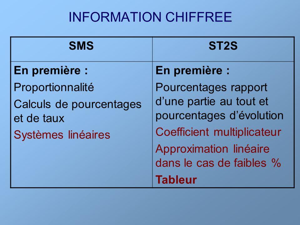 INFORMATION CHIFFREE SMS ST2S En première : Proportionnalité