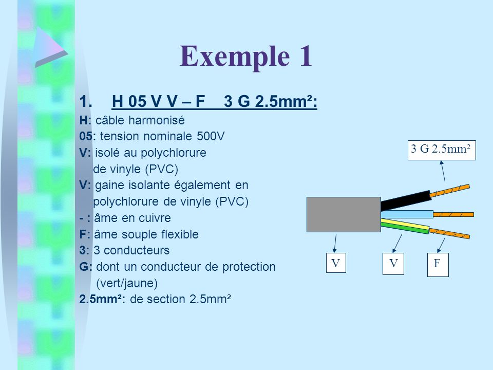 Exemple 1 H 05 V V – F 3 G 2.5mm²: H: câble harmonisé