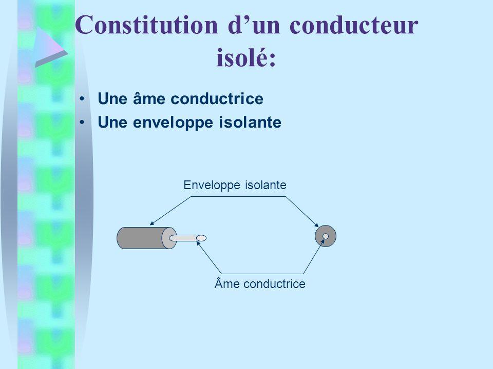 Constitution d'un conducteur isolé: